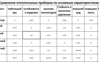 Отопительные системы: разновидности и их характеристики
