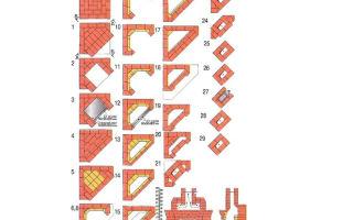 Устройство камина: особенности и виды