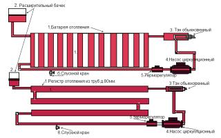 Какие регистры отопления лучше для жилых и производственных помещений?