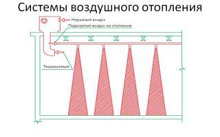 Системы воздушного отопления: преимущества, эксплуатация классификация