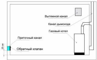 Требования к котельной в частном доме: размещение, вентиляция, схема (видео)