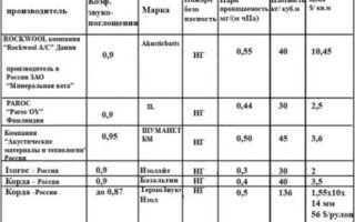 Звукоизоляция: минеральная вата с хорошими показателями