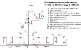 Отопление своими руками: схемы установки и описание оборудования