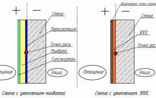 Как укладывать утеплитель на стены: некоторые характеристики