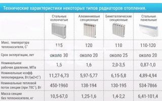 Теплоотдача радиаторов отопления – параметр эффективности отопительных приборов