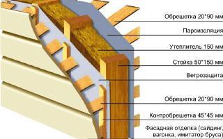 Чем утеплить каркасный дом: утеплители и их характеристики