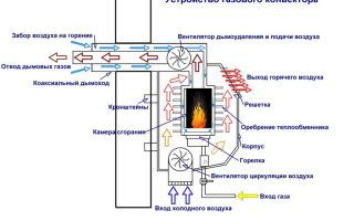 Проточный водонагреватель: как установить правильно?