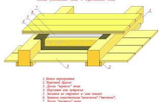 Утепление потолка в деревянном доме своими руками: материалы и способы (фото и видео)