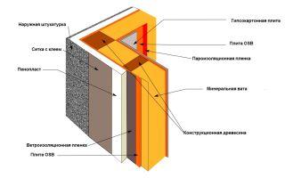Пароизоляция стен своими руками (инструкция с фото)