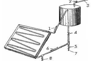 Устройство солнечного коллектора из бочки, старого змеевика или труб