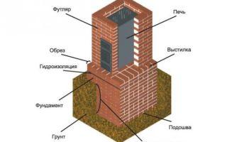 Фундамент для печи в доме: анализ почвы, расчет, сооружение