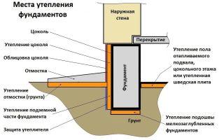 Как правильно утеплить фундамент частного дома: способы, материалы