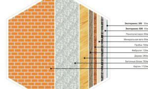 Чем утеплить дом: характеристики материалов