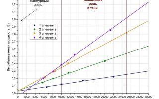 Расчет солнечных батарей для дома: методика, формулы, анализ