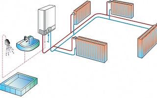 Газовое отопление в квартире: принцип работы оборудования