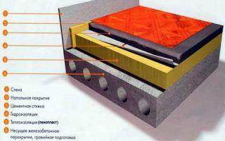 Как утеплить бетонный пол на первом этаже: этапы работ