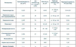 Монтаж биметаллических радиаторов отопления своими руками (схема)