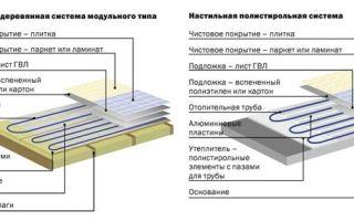 Конструкция теплого пола — электрического и водяного