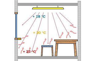 Принцип работы инфракрасного обогревателя (видео)