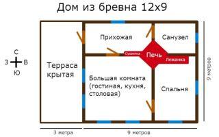 Расчет толщины изоляции трубопроводов: формулы
