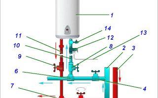 Установка накопительного водонагревателя: выбор места, крепление, подключение