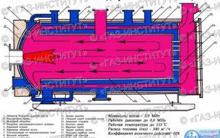 Устройство водогрейного котла: общий подготовительный инструктаж