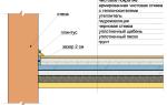 Утепление пола по грунту: разнообразие материалов и технологий