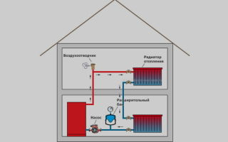Системы отопления с принудительной циркуляцией: принцип работы, плюсы и минусы
