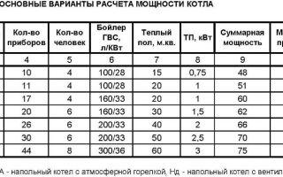 Расчет радиаторов отопления по площади — метод подсчета