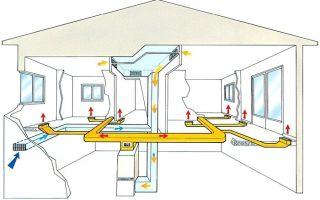 Воздушное отопление: системы