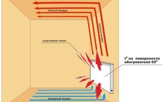 Конвекторное отопление: принцип работы