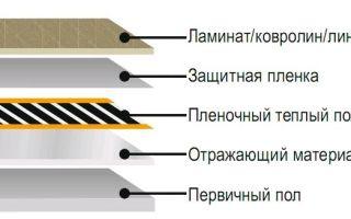 Устройство инфракрасного теплого пола: монтаж