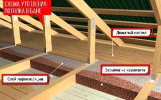 Утепление перекрытия первого этажа: способы и материалы