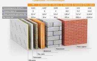 Сравнение утеплителей: таблица теплопроводности