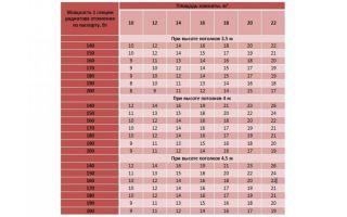 Мощность радиаторов отопления чугунных: как рассчитать ?