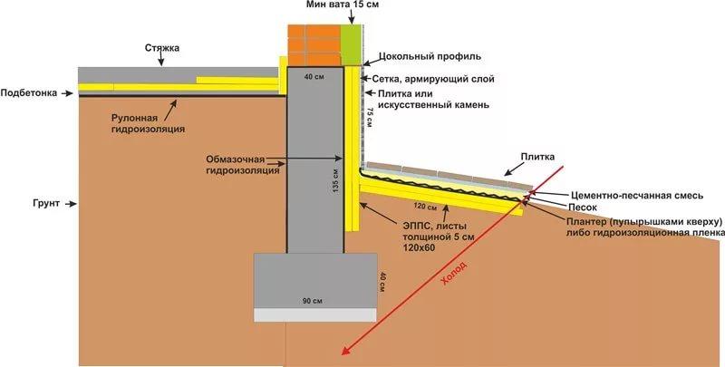 отмостка с утеплением и гидроизоляцией